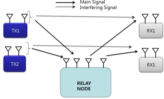 Basic System Model For Multi-User System.png