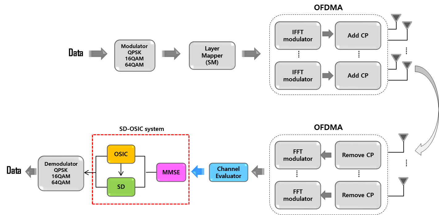 Adaptive SD-OSIC system structure.png